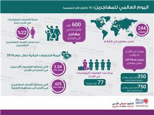 المرصد العمالي: الأردن يفتقر الى إطار حقوقي شامل للعمالة المهاجرة