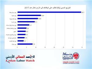 دراسة: المهن الادارية والمالية الاكثر طلباً خلال عام 2017